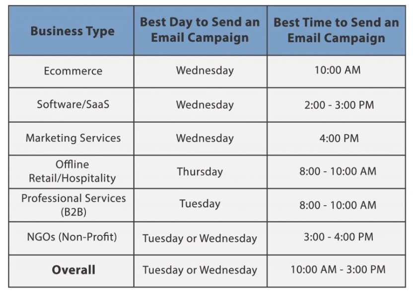 Pick the Right Time for Email Sending