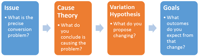 Create hypothesis