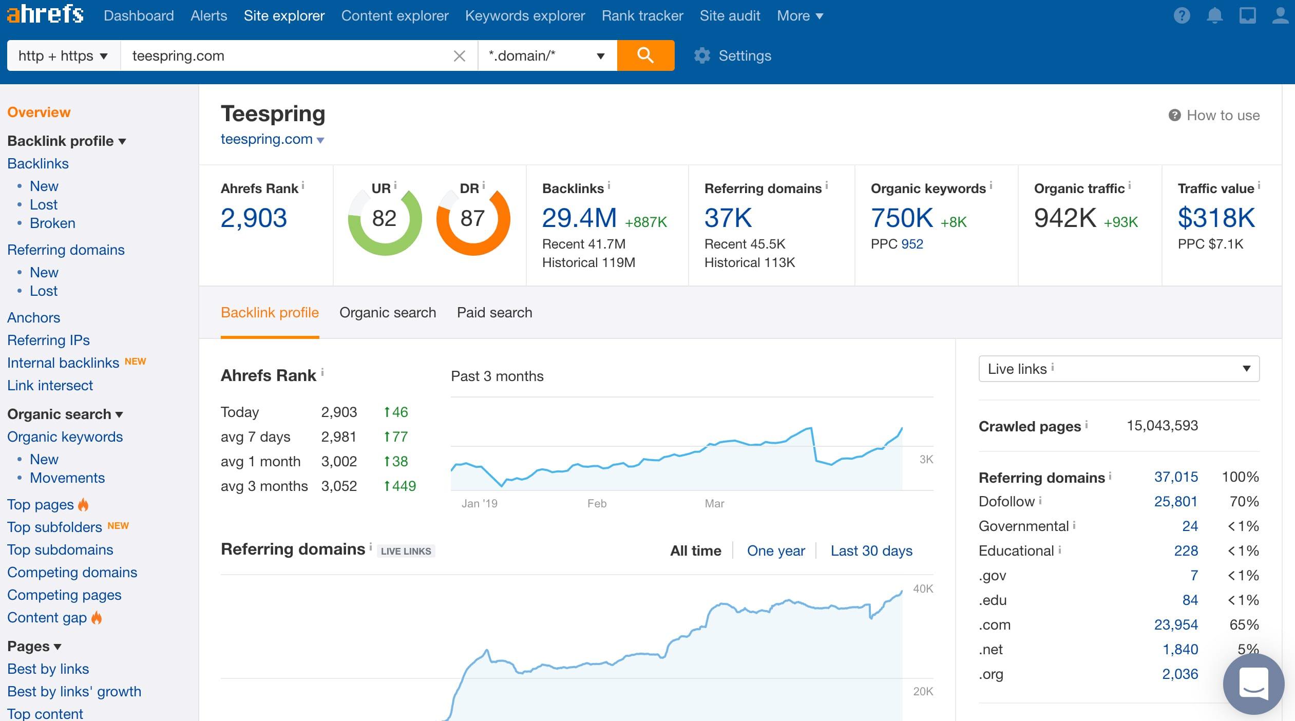 Ahrefs provides precision data on your store Source: Ahrefs