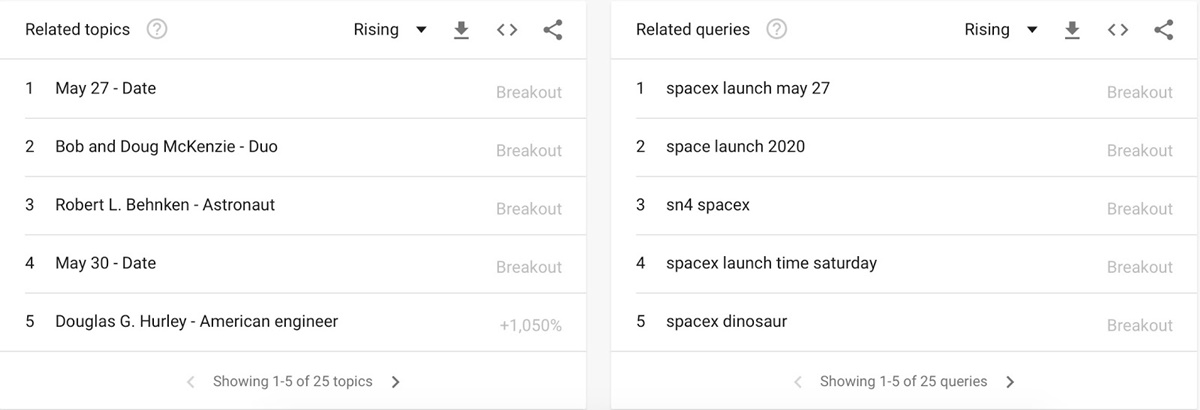 Topic related to SpaceX on Google Trends