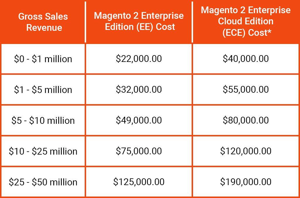 Magento's pricing