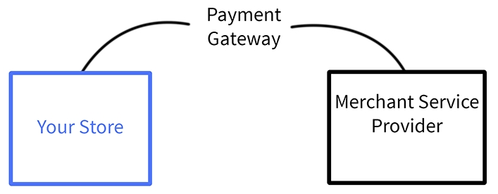 What are BigCommerce Payment Gateways