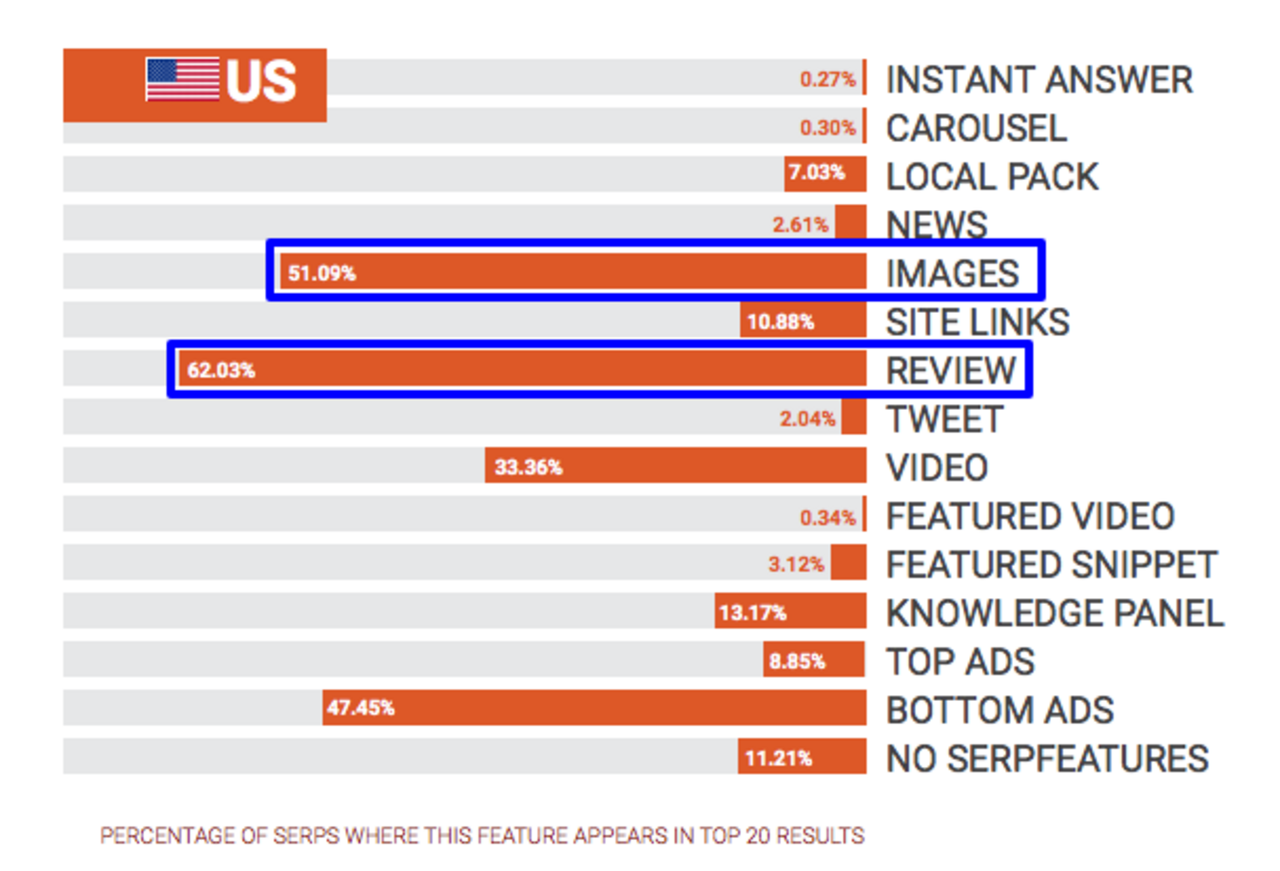 US SERP Features reported by SEMrush Study
