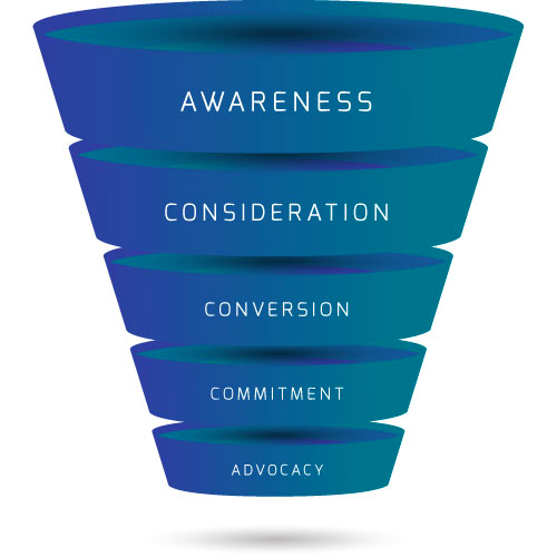 The stages of the marketing funnel