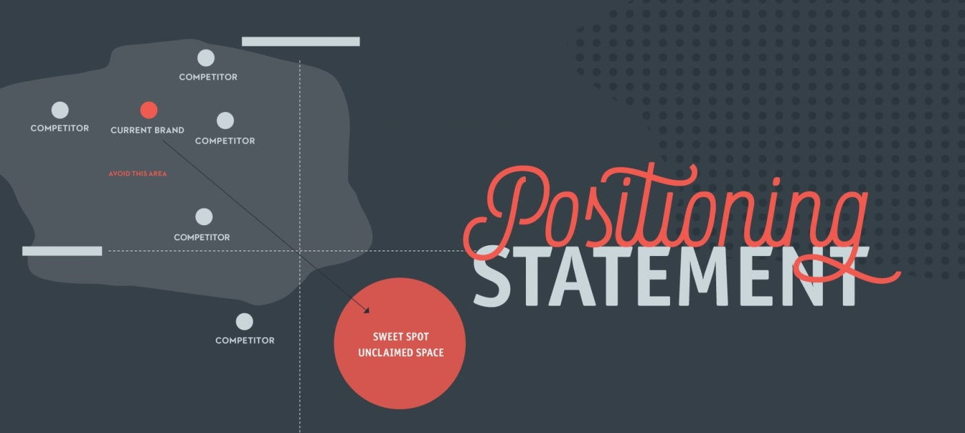 How to Create a Brand Positioning Statement For Email Marketing