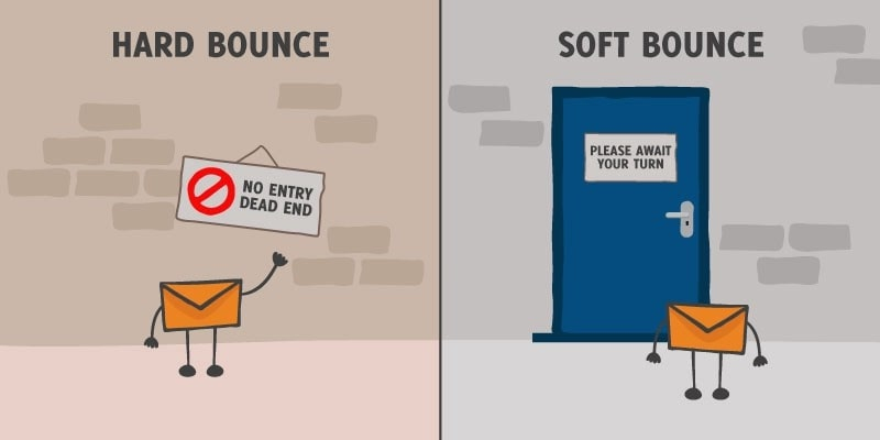 What is a hard bounce?