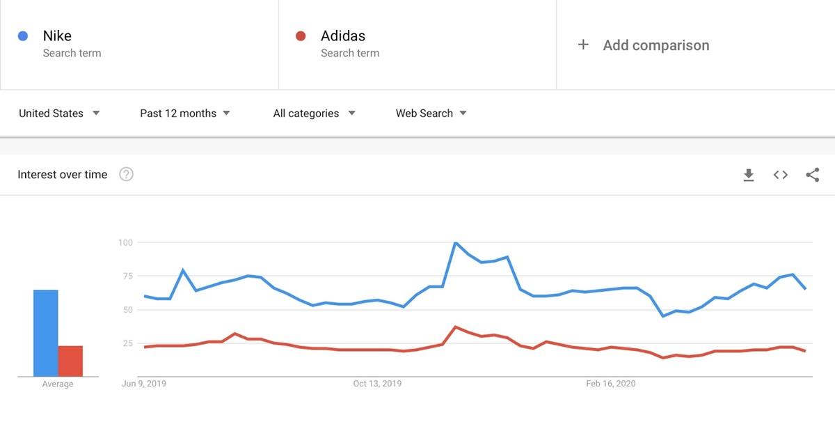 Keyword Comparison on Google Trends
