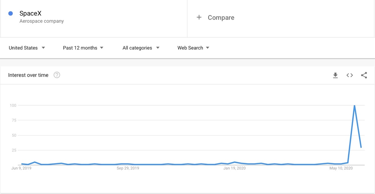 Interest in SpaceX over the past 12 months on Google Trends