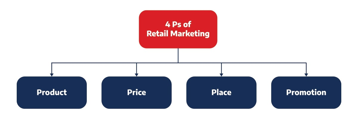 What are the 4Ps in retail marketing?