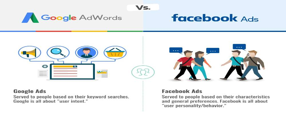 Remarketing ads in Facebook and Google