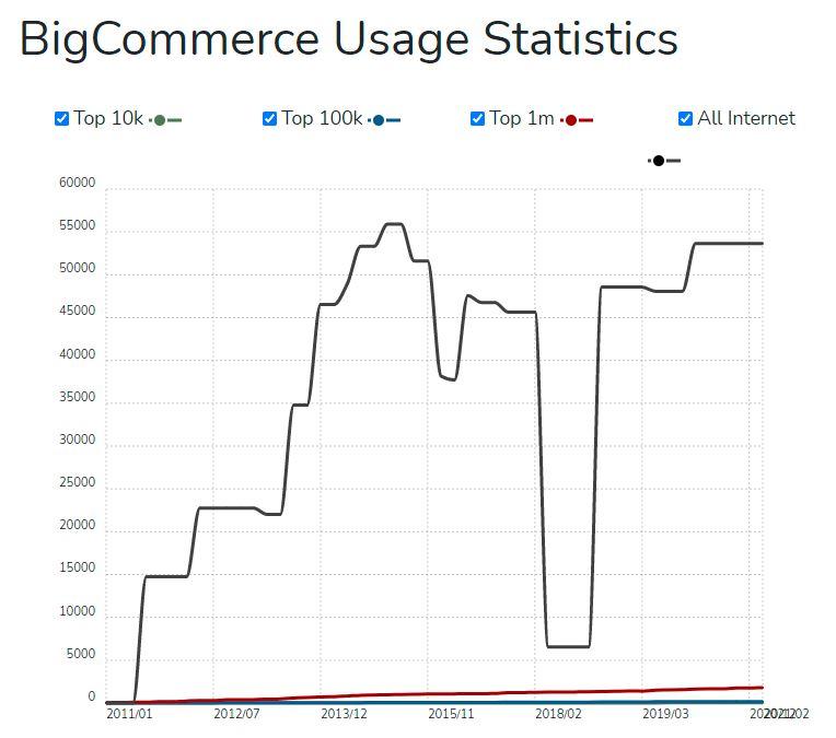 BigCommerce Usage Statistics (Builtwith.com)