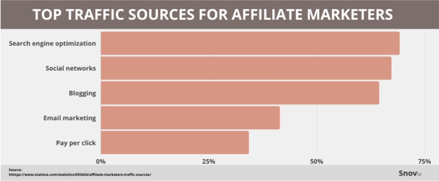 Top traffic sources for affiliate marketers