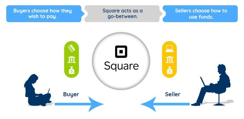 Limitations of the Square for WooCommerce plugin