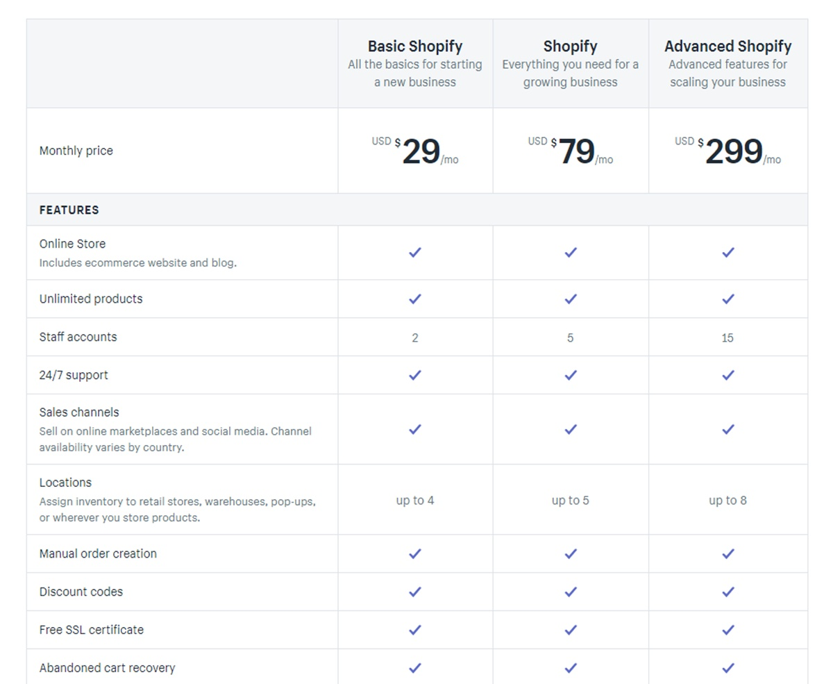 Shopify's pricing
