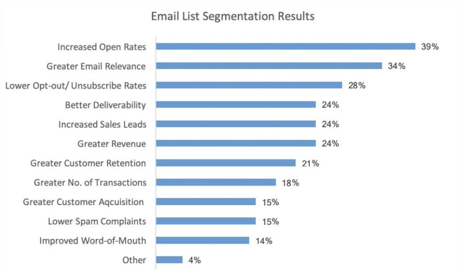 Segment Your Subscribers