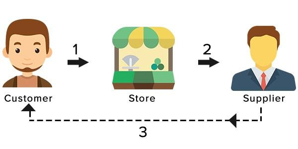 BigCommerce Dropshipping model