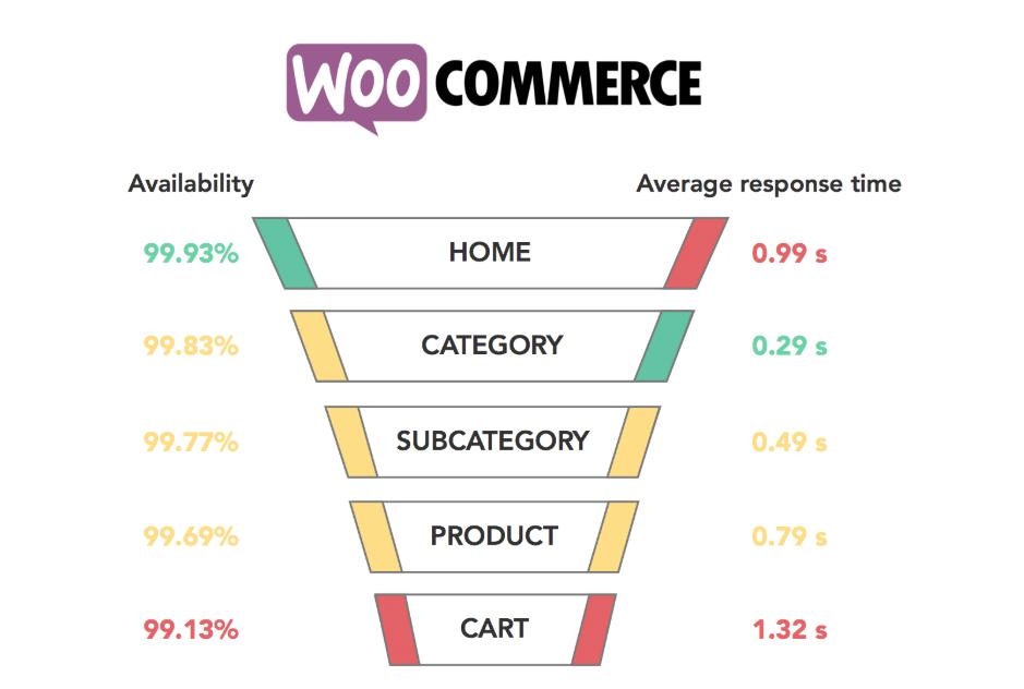 WooCommerce's performance