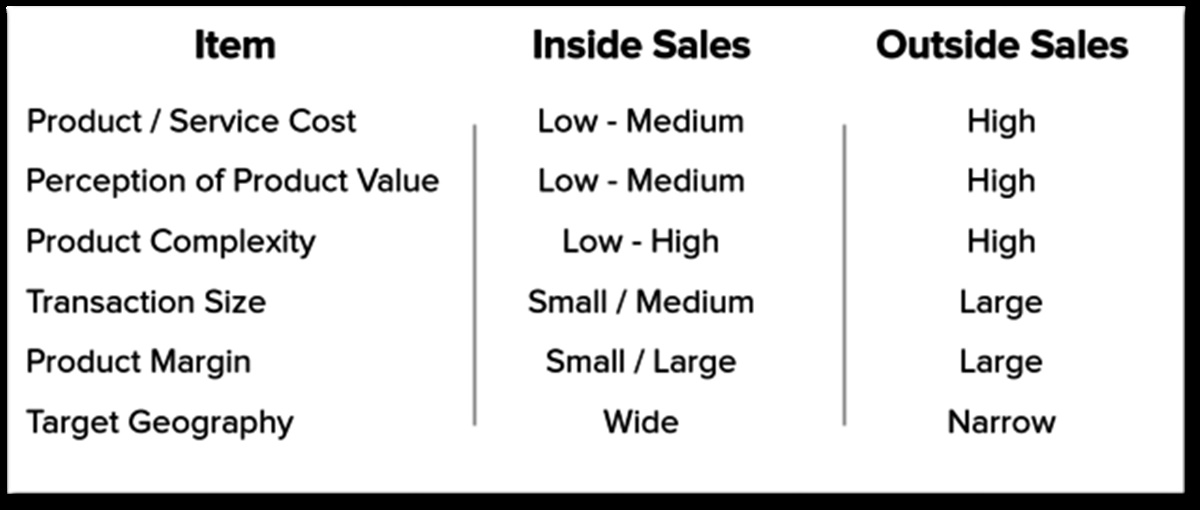 Compare some factors between Inside Sales and Outside sales