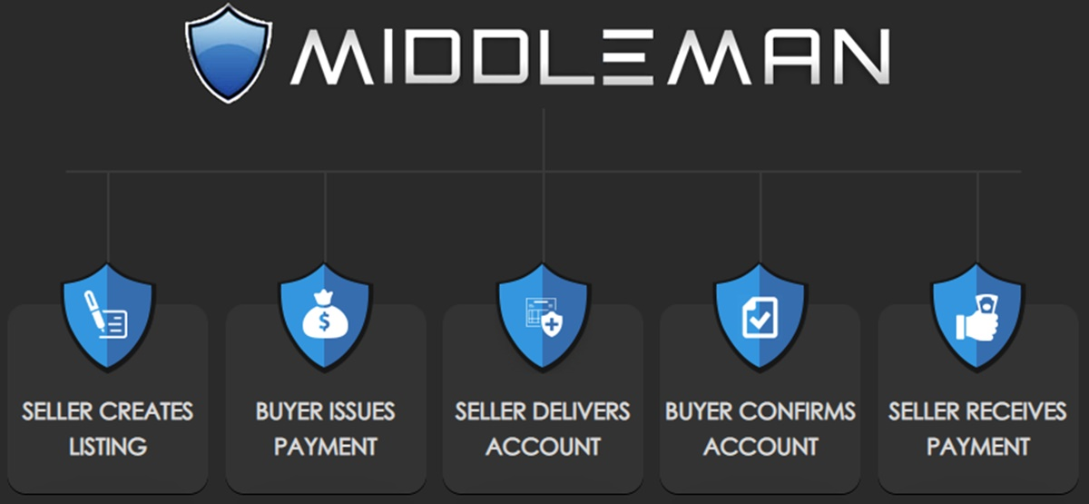 PlayerUp's middleman service