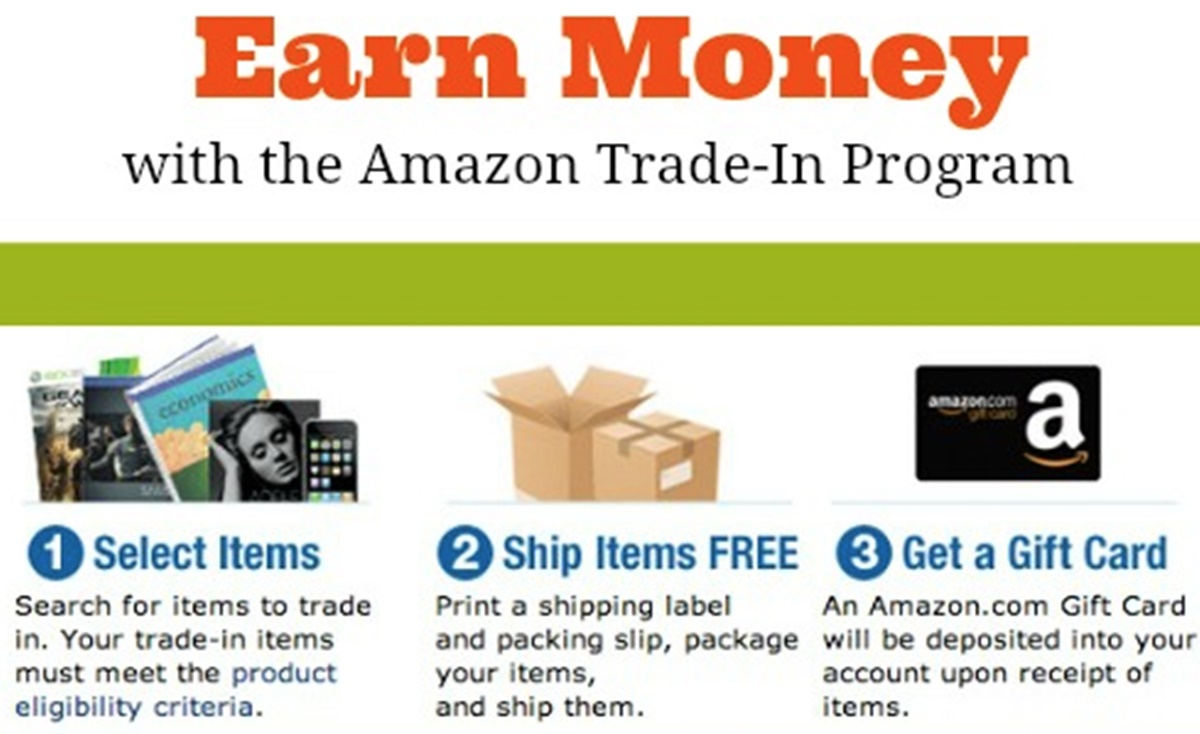 The process of the Amazon Trade-in program