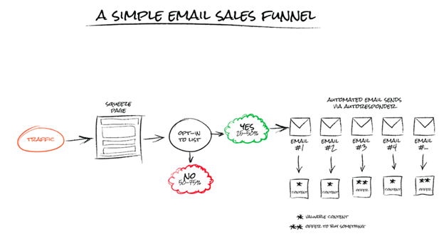 Why should you build an email marketing funnel?