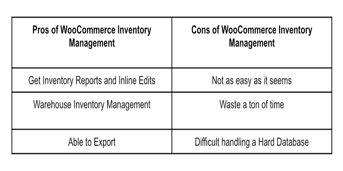 Pros and Cons of WooCommerce Inventory Management