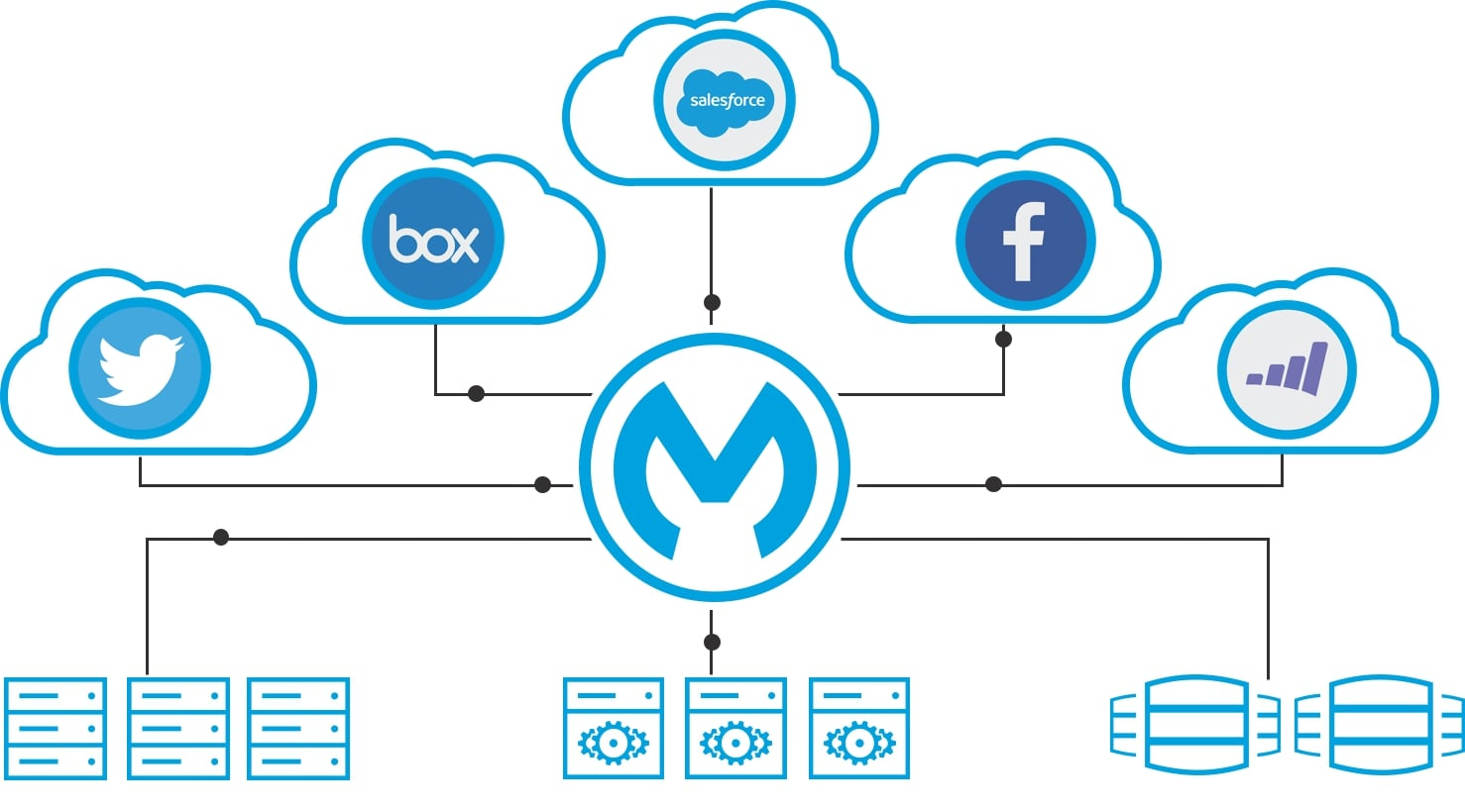 Middleware solution