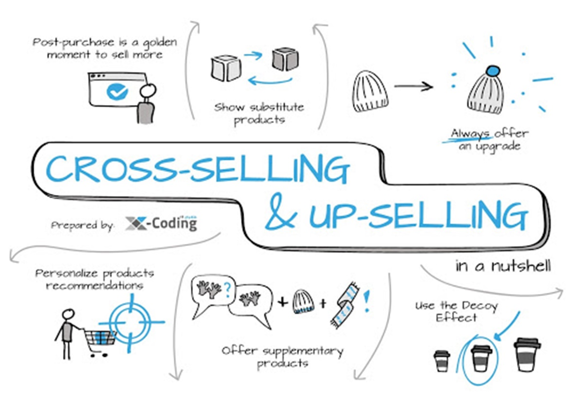 The difference between Upselling and Cross-selling
