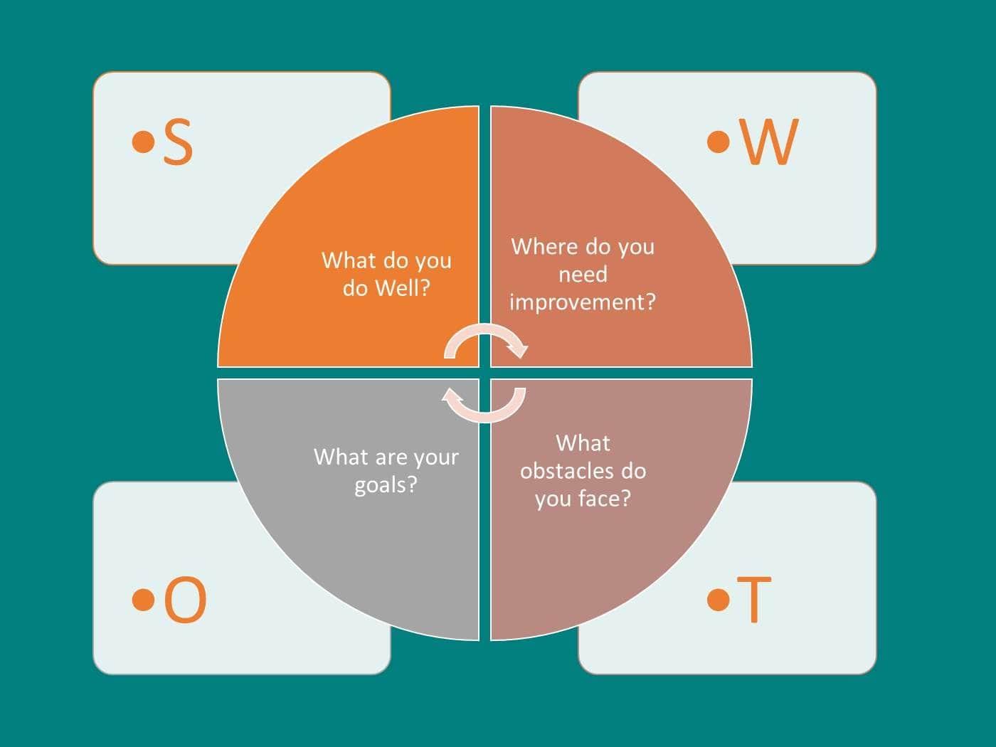 Build a SWOT analysis