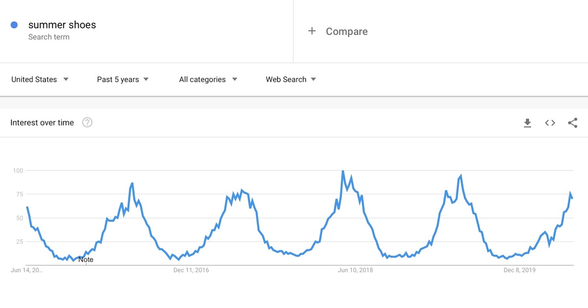 Seasonal Fluctuations of Summer Shoes On Google Trends