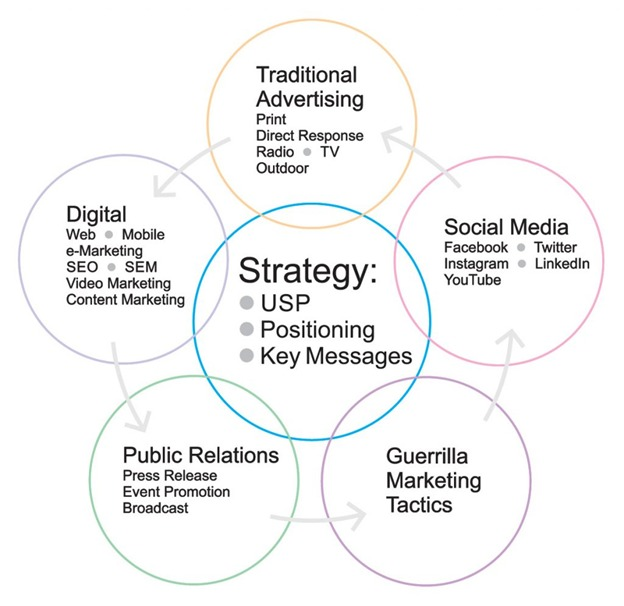 How to build an effective marketing communication strategy