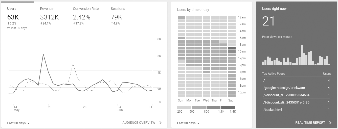 Google Analytics can gather data on your BigCommerce store Source: Google Support