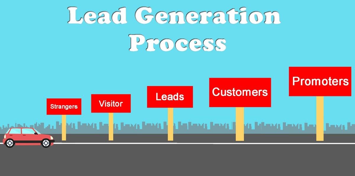 B2B lead generation process