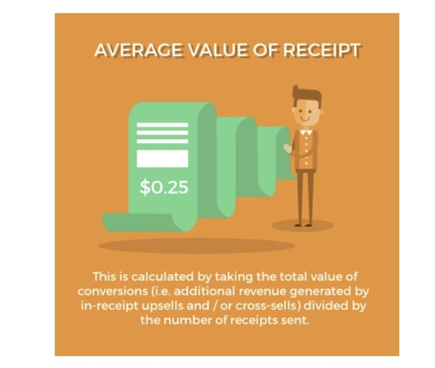 Order confirmation emails can also bring you revenue