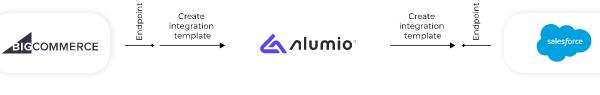 Connect BigCommerce - Salesforce using Alumio