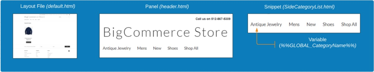 BigCommerce template file sections