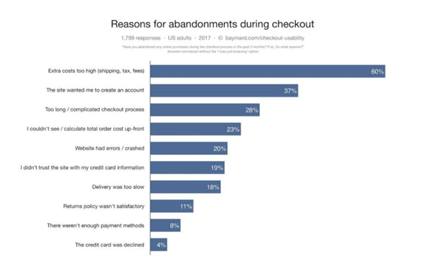 Reasons for abandonment during check out