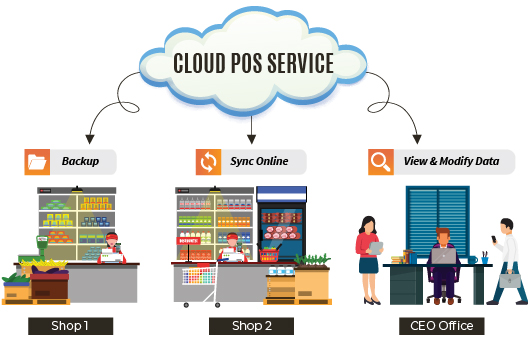 Set up a POS system for your online business