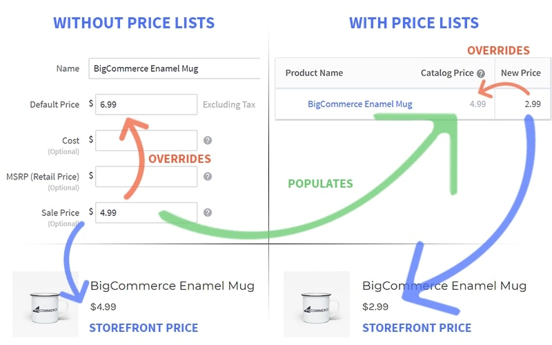 With and without BigCommerce Price Lists