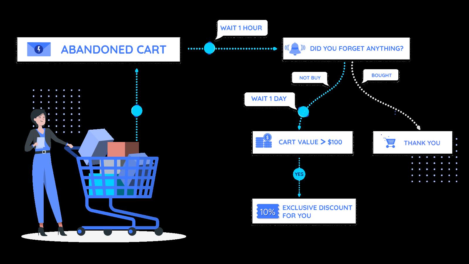Smart automation campaigns