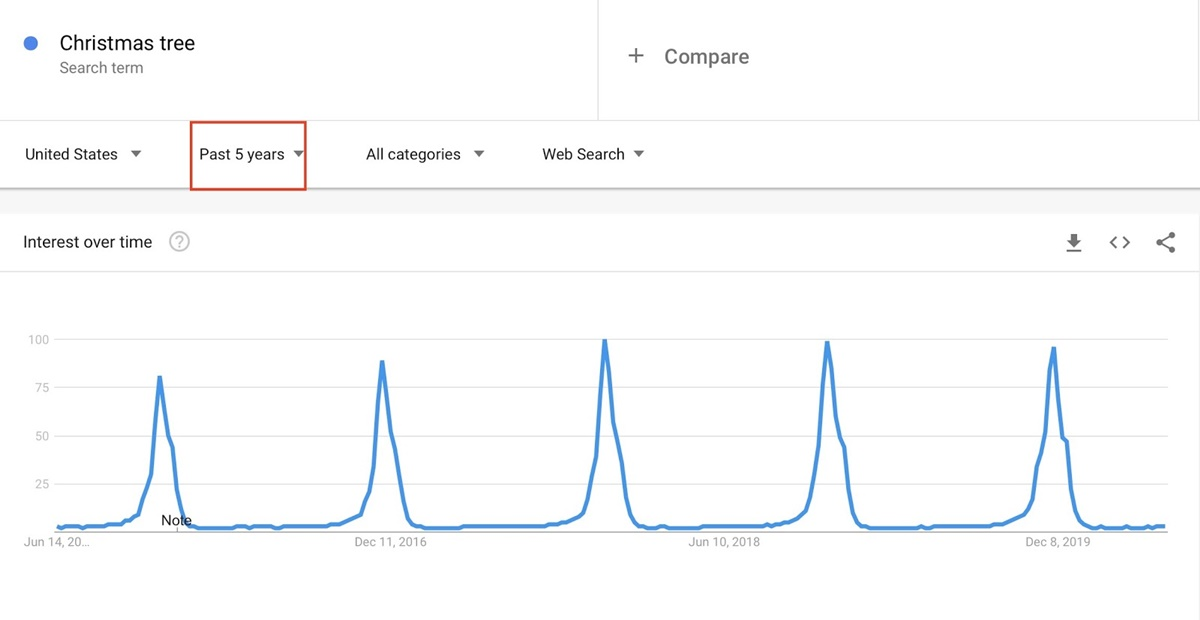 Seasonal Fluctuations of Christmas Trees On Google Trends