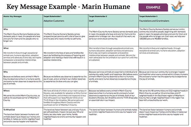 Key message example by Marin Humane (Source: Prosper Strategies)