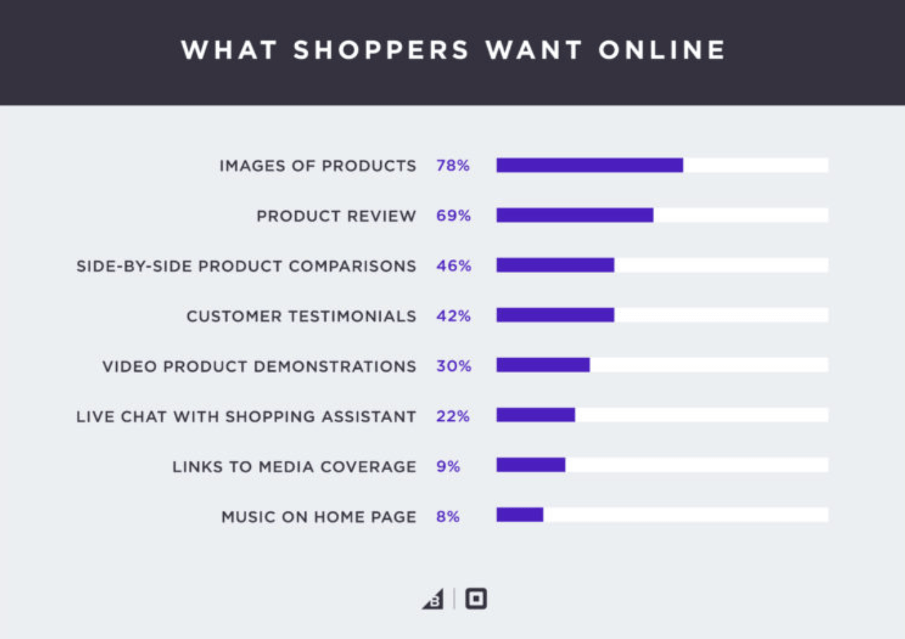 What shoppers want online?