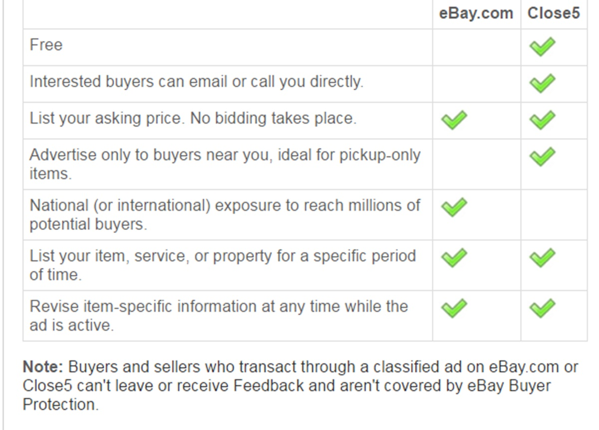 A chart comparing eBay classifieds to Close5