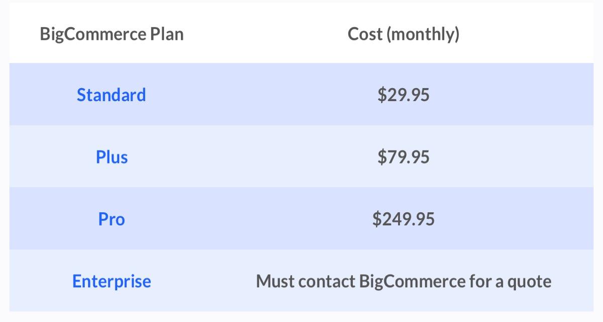 BigCommerce SEO Price