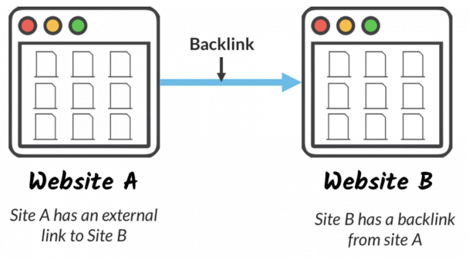 Backlink from site A to site B