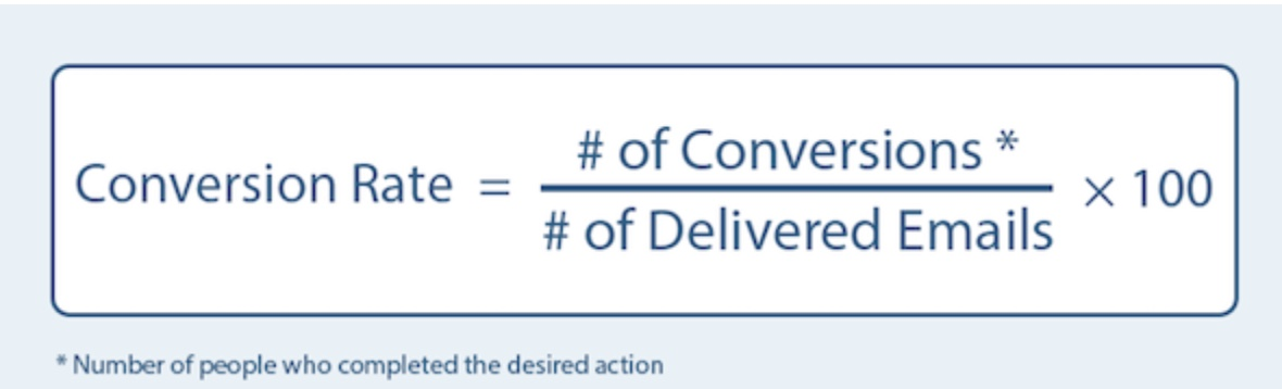 How to calculate your email conversion rate