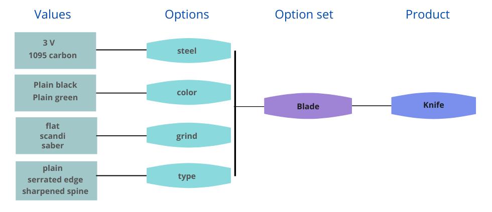 Product Option set
