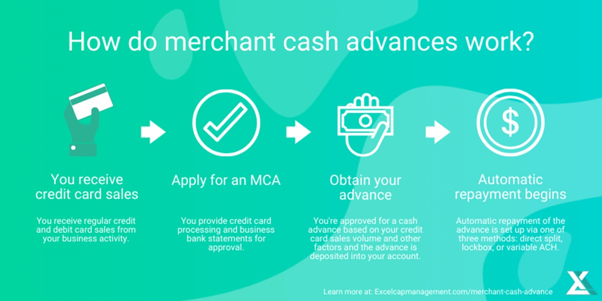 How does merchant cash advance work?