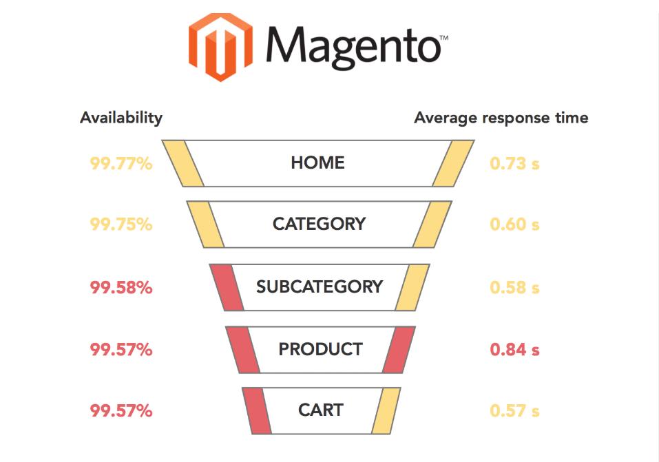 Magento's performance
